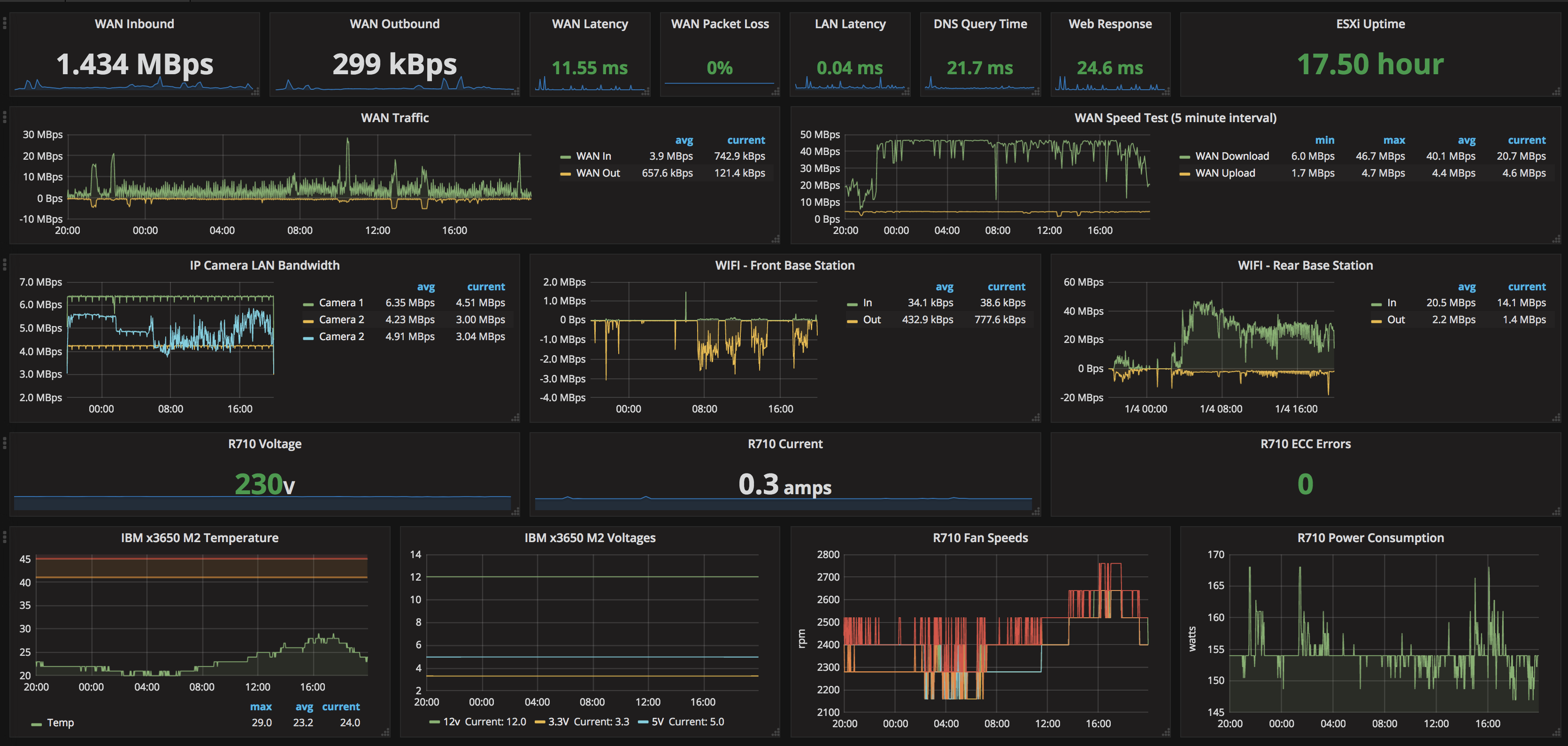 Homelab Dashboard with Grafana, InfluxDB & Telegraf